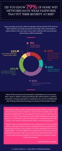 Infographic: Did You Know 79% of Home WiFi Networks Have Weak Passwords?
